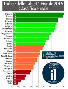 tasse in Italia investi in serbia e sposta la tua societa